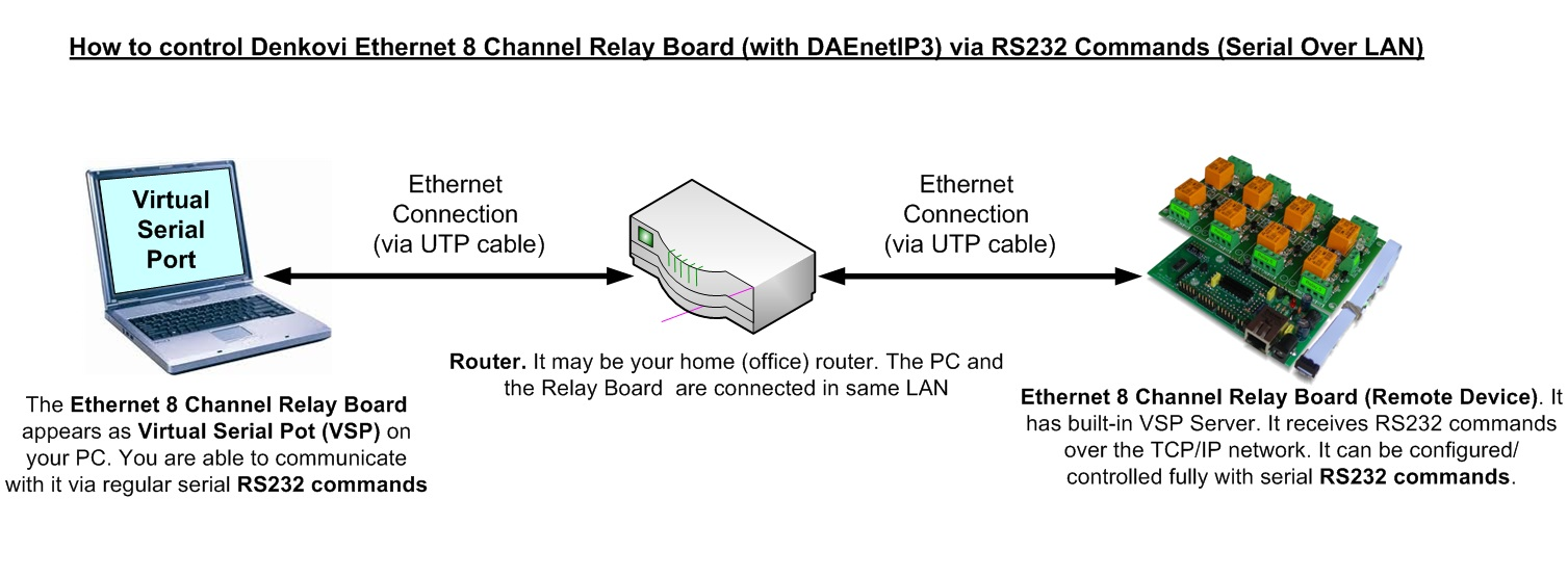 Tcp Ip Relay Board 8 Channels Web Telnet Http Api Smtp Diagram Example Commands And Responses That Are Sent Received Via The Daenetip3 Vsp Com Port Serial Address Of Is 00