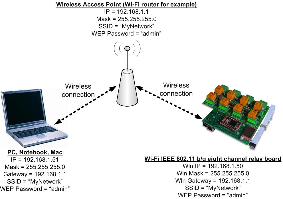 Wi-Fi IEEE 802.11 b/g eight channel relay board - connection