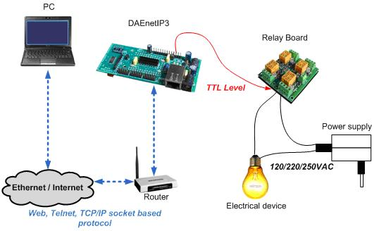 Wi-Fi IEEE 802.11 b/g DAQ TCP/IP controller - control elctrical devices