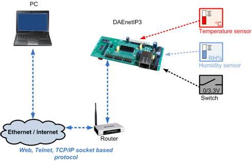 Wi-Fi IEEE 802.11 b/g DAQ TCP/IP controller - monitor sensors