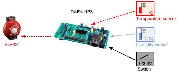 Wi-Fi IEEE 802.11 b/g DAQ TCP/IP controller - alarm