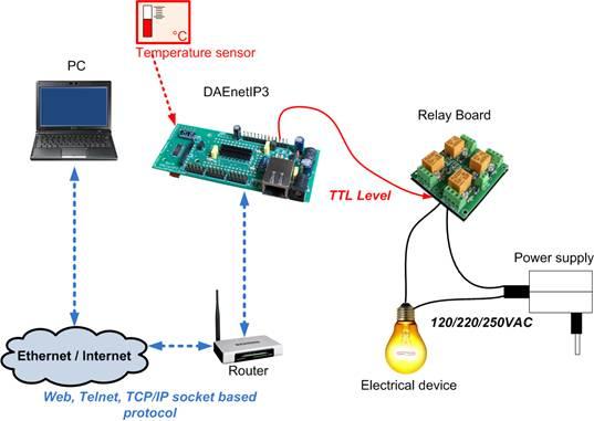 Wi-Fi IEEE 802.11 b/g DAQ TCP/IP controller - thermostat
