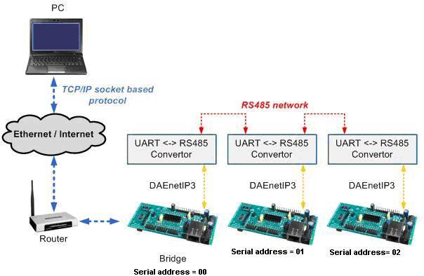 Wi-Fi IEEE 802.11 b/g DAQ TCP/IP controller - Serial (UART) access